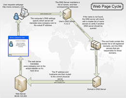 Web Page Cycle